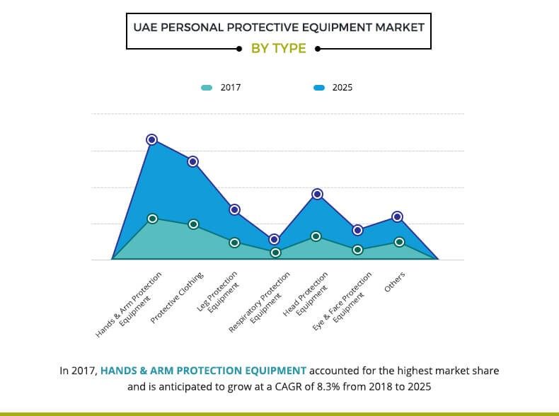 UAE Personal Protective Equipment Market by type