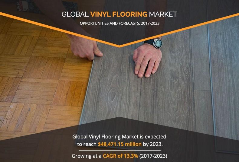 Vinyl Flooring Market Size By Product