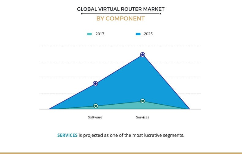 Virtual Router Market by Component