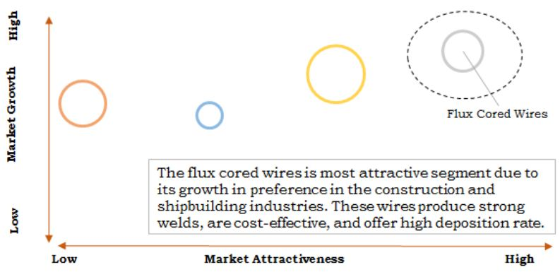 Welding Consumables Market Top Investment Pocket