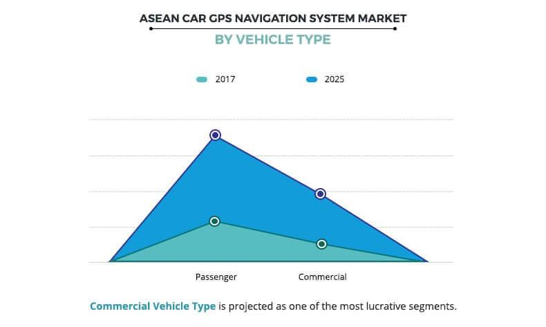 ASEAN Car GPS Navigation Systems Market by Vehicle Type