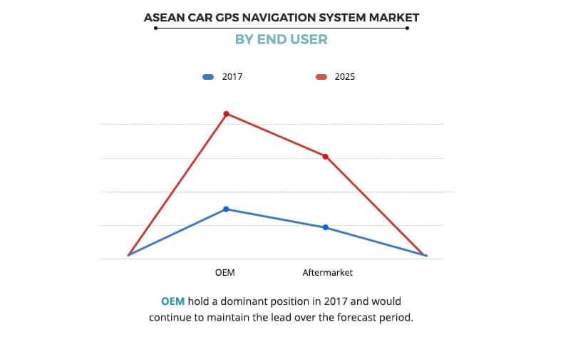 ASEAN Car GPS Navigation Systems Market by End User
