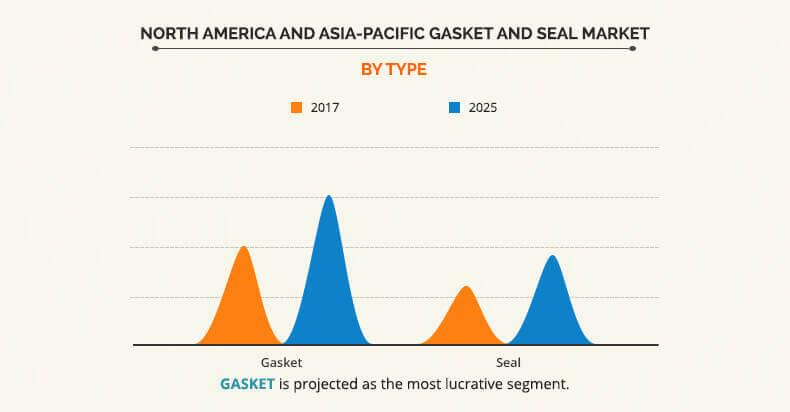 North America and Asia-Pacific Gasket and Seal Market by type