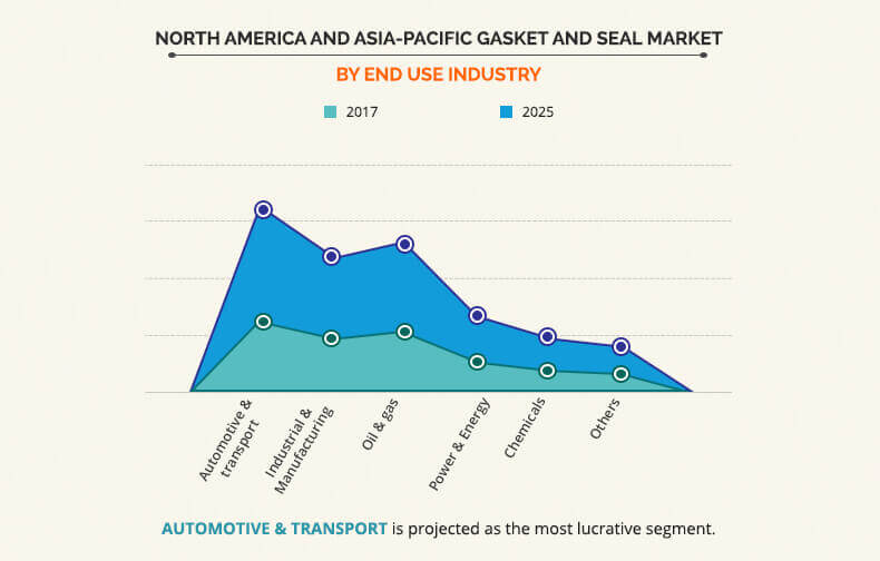 North America and Asia-Pacific Gasket and Seal Market by end-user