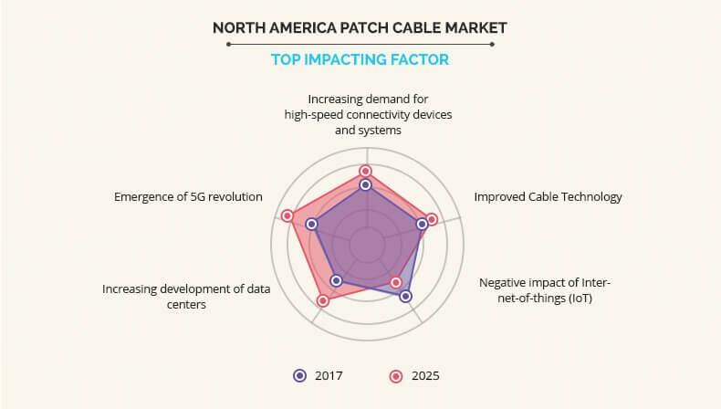 North America patch cable market by Top Impacting Factor