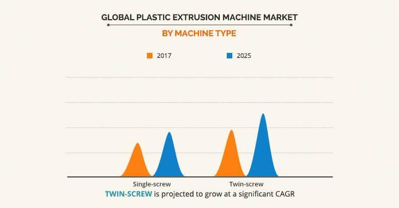 Plastic Extrusion Machine Market by Machine Type