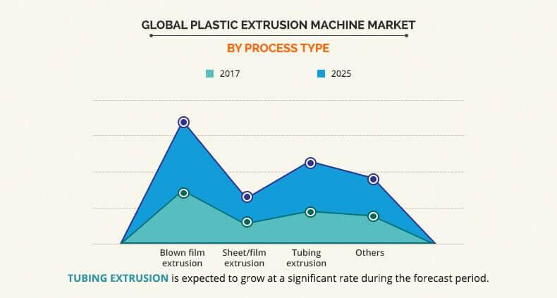Plastic Extrusion Machine Market Size & Industry Analysis